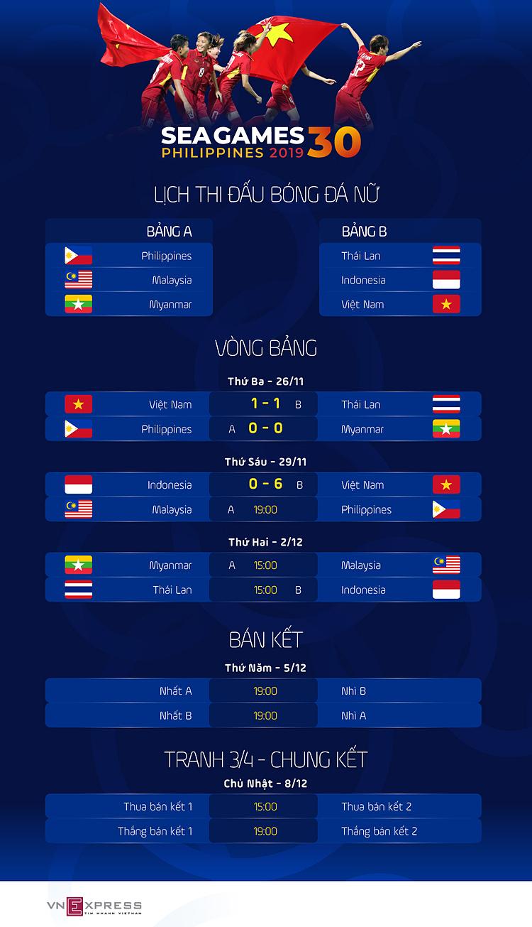 Nữ Việt Nam vào bán kết SEA Games 2019 - page 2 - 3