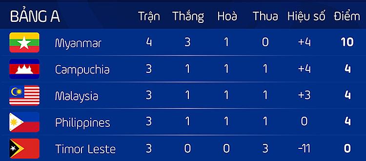 Điều kiện nào để Việt Nam vào bán kết SEA Games 2019? - 1