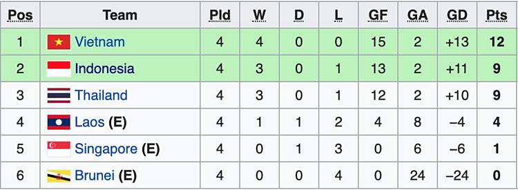 Tình hình bảng B sau bốn lượt trận.