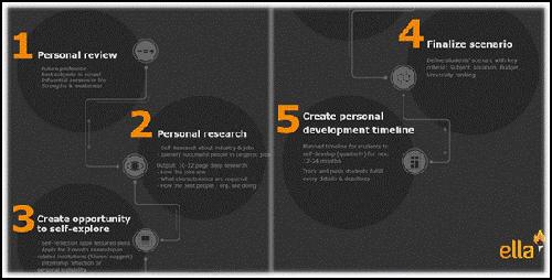 Alumni sẽ cùng bạn xây dựng lộ trình hướng nghiệp 5 bước