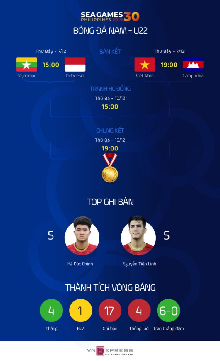 Quang Hải có thể đá chung kết SEA Games 30 - 1