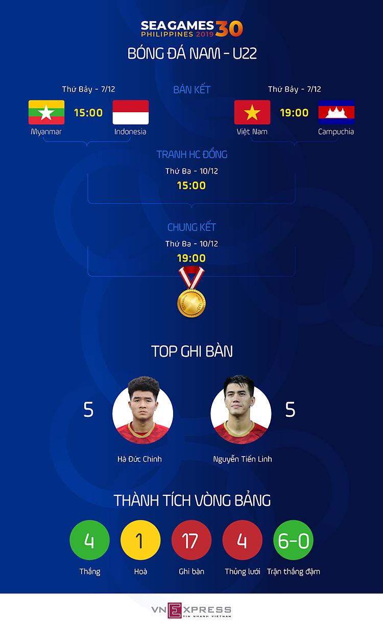 Việt Nam - Campuchia: Phía trước làchung kết SEA Games - 2