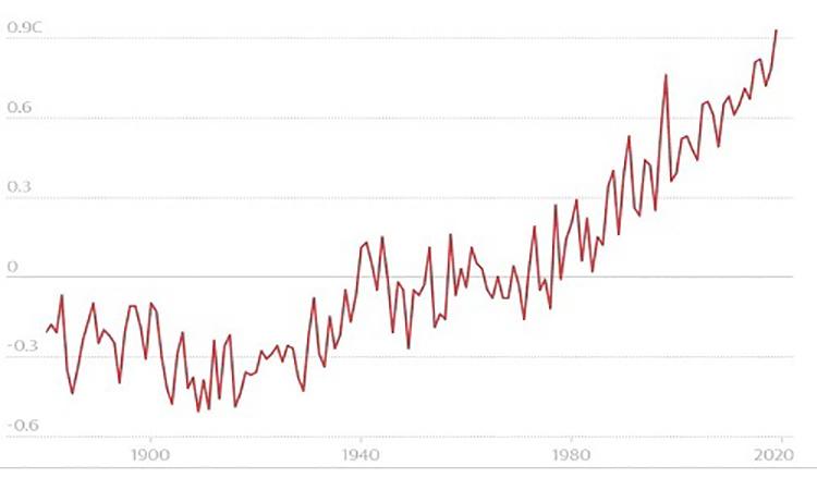 Mức tăng nhiệt độ trung bình trong tháng 6 qua các năm. Ảnh: NASA.