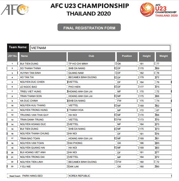 Danh sách sơ bộ của U23 Việt Nam do AFC công bố.