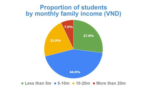 Tỉ lệ học sinh tham gia học tập tại HOCMAI theo mức thu nhập hàng tháng