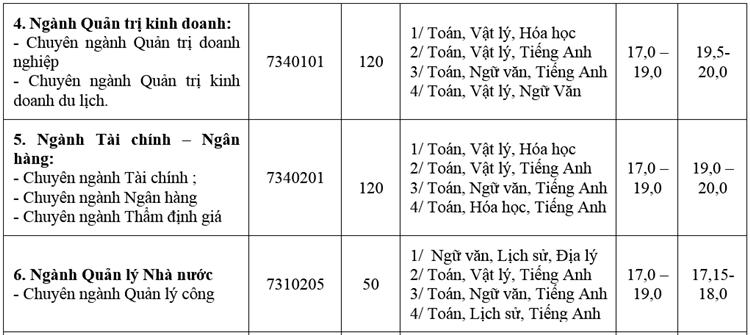 Hai đại học tại Hà Nội công bố phương án tuyển sinh 2020 - 6