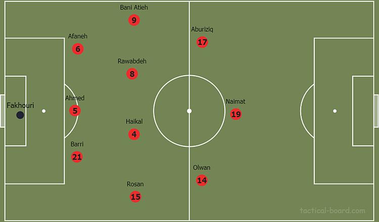 Cách bố trí đội hình thường thấy ở Jordan, theo sơ đồ 3-4-3, chuyểnvề 5-4-1 khi phòng ngự.