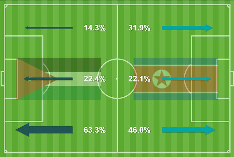 Thống kê hiệp một trận Jordan - Triều Tiên, theo ba hướng tấn công chính (trái, trung lộ, phải). Jordan chủ yếu lên bóng bên cánh trái, trong 63,3% tình huống.