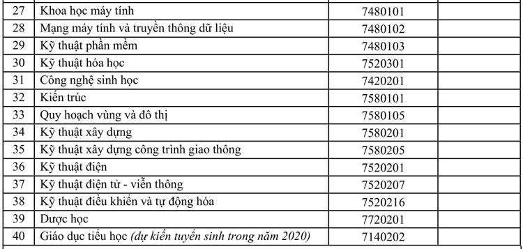 40 ngành chương trình tiêu chuẩn của Đại học Tôn Đức Thắng. Ảnh: Mạnh Tùng.