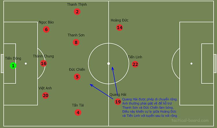 Cách bố trí đội hình Việt Nam trong hiệp một trận gặp Jordan.