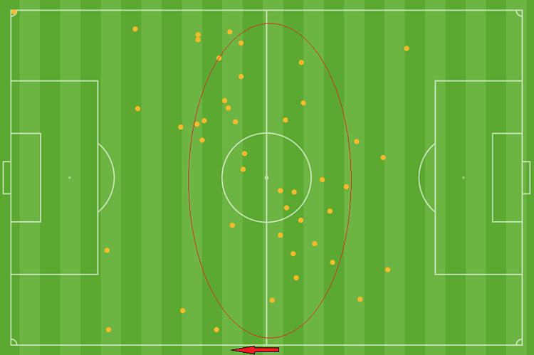 Biểu đồ vị trí Quang Hải chạm bóng trong hiệp một, theo hướng tấn công là mũi tên đỏ. Phần lớn điểm chạm bóng của Quang Hải nằm ở giữa sân, do anh phải giật về tham gia làm bóng.
