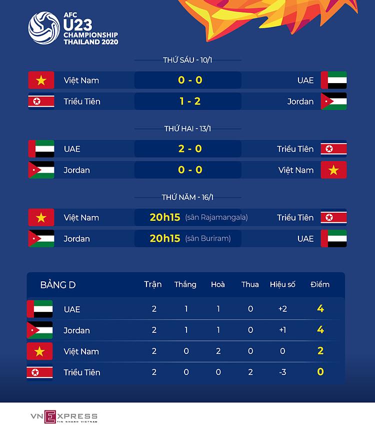 Thủ môn Jordan: Thắng UAE là mục tiêu duy nhất - 1