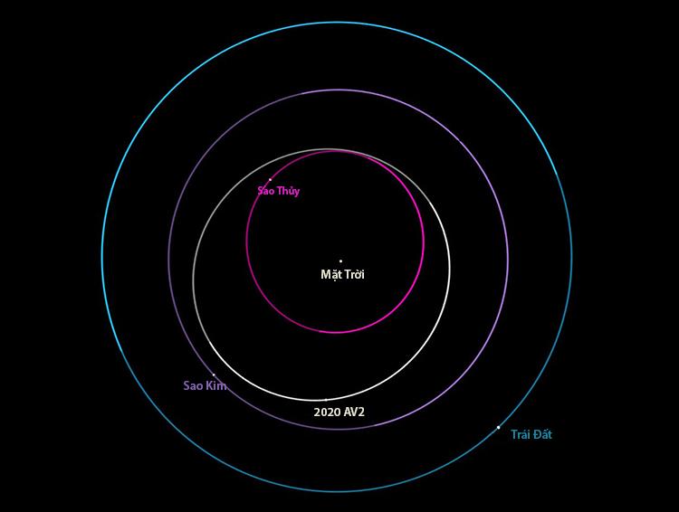 Qu ỹ đạo tiểu hành tinh 2020 AV2. Ảnh: Phys.