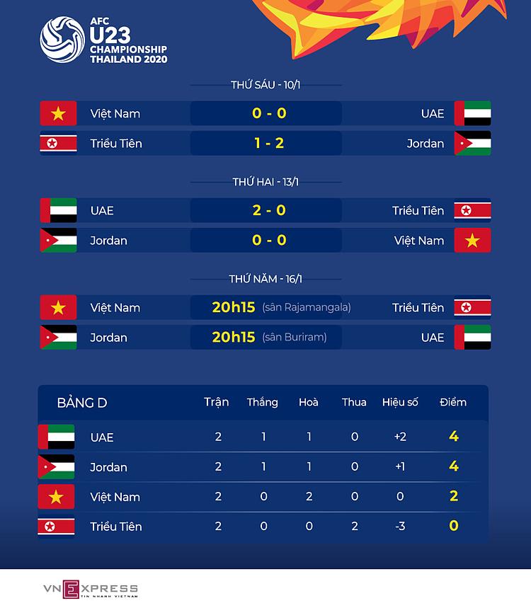 Thủ môn UAE quyết giữ sạch lưới trước Jordan - 1