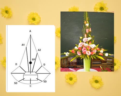 Hoa ly, hoa lan hay hoa hồng, hướng dương... phù hợp với cách cắm này.