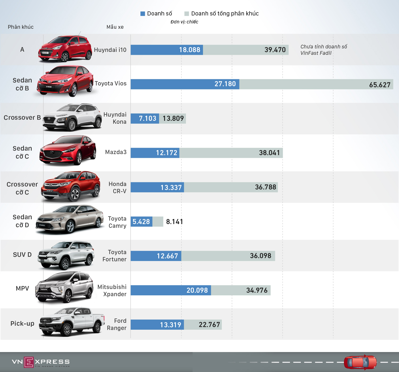 Những mẫu ôtô thống trị thị trường Việt 2019