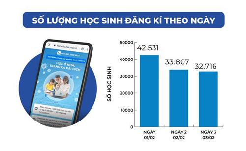 Chỉ trong 3 ngày đã có hơn 100.000 học sinh đăng ký các khóa học trực tuyến.