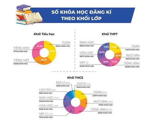 Bùng nổ số lượng khóa học trực tuyến được đăng ký trên cổng hoconha.hocmai.vn.