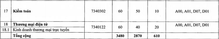 Đại học Điện lực tuyển gần 3.500 chỉ tiêu - 3