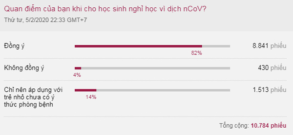 Kết quả khảo sát trực tuyến trên VnExpress từ ngày 5/2 đến 11/2.