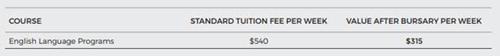 Học bổng lên đến 50% từ Đại học Wollongong.