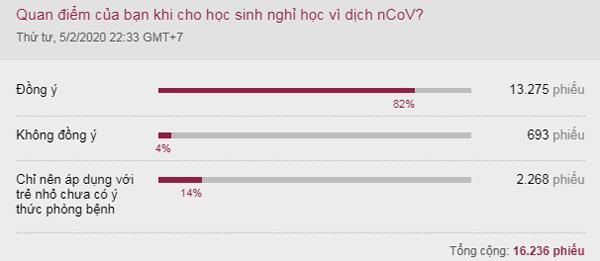 Kết quả khảo sát trực tuyến trên VnExpress từ ngày 5/2 đến sáng 14/2.