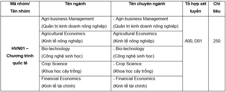 Học viện Nông nghiệp Việt Nam tuyển hơn 5.000 sinh viên - 1