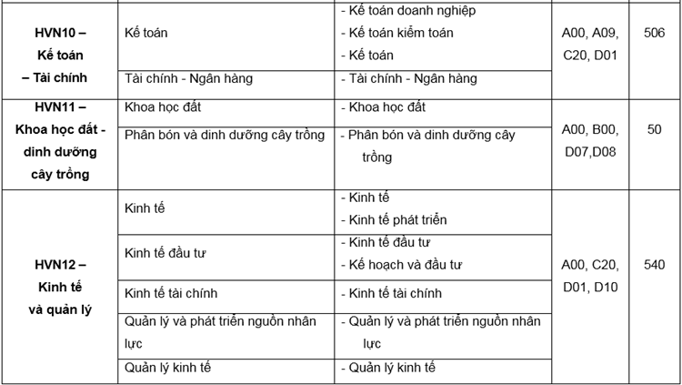 Học viện Nông nghiệp Việt Nam tuyển hơn 5.000 sinh viên - 5