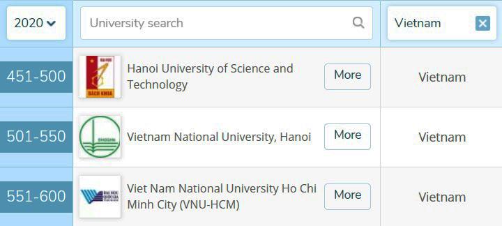 Nhóm ngành Khoa học máy tính và Hệ thống thông tin có nhiều đại diện Việt Nam được xếp hạng nhất. Ảnh chụp màn hình.
