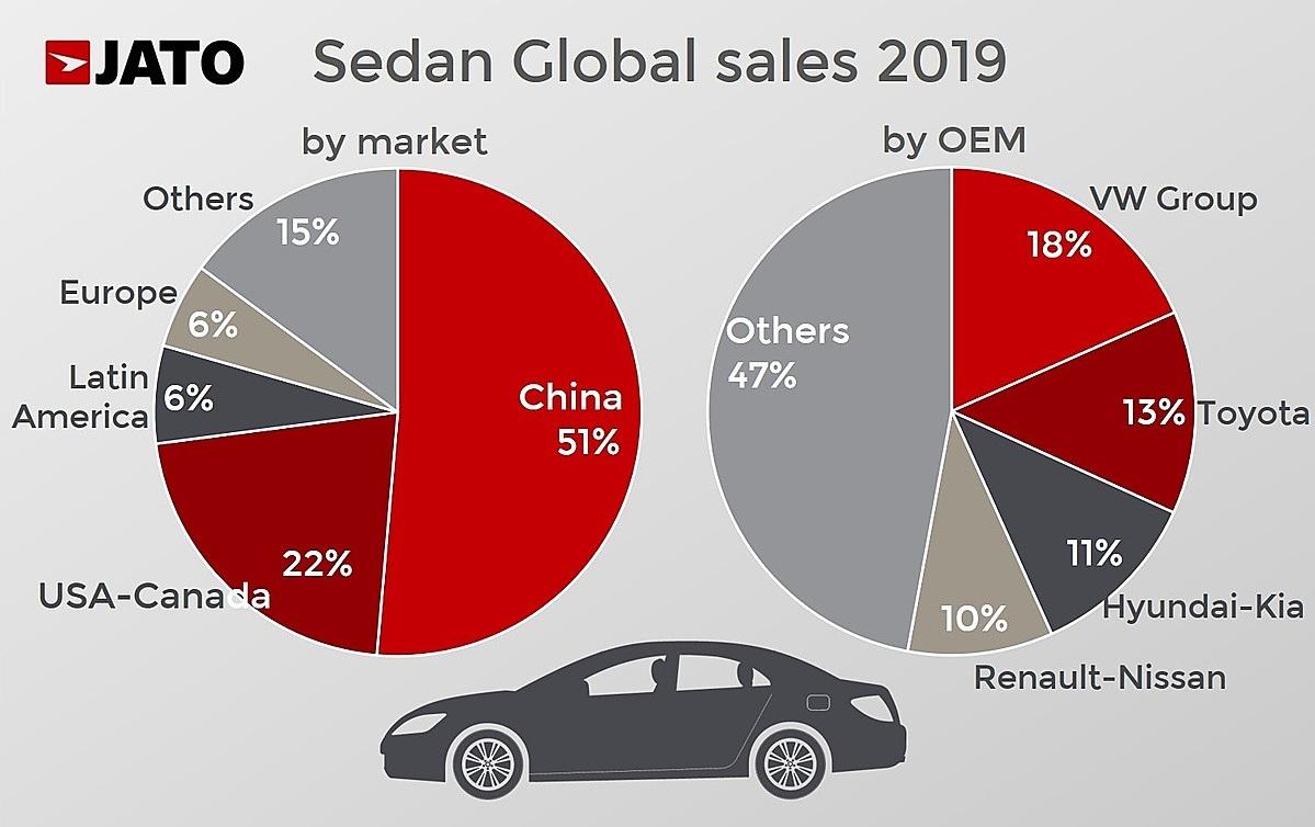 Thị phần dòng sedan tại các quốc gia và các thương hiệu xe hơi.