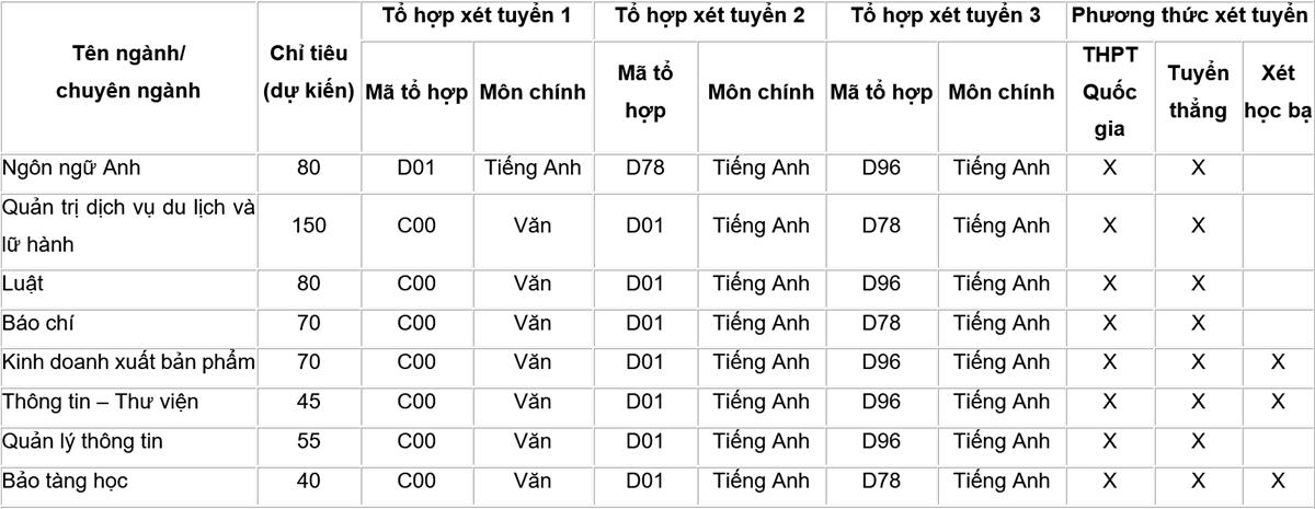 Đại học Văn hóa Hà Nội tuyển hơn 1.500 sinh viên